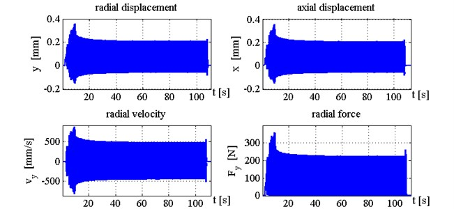 Time histories of tool displacements and cutting forces in case with control, k1= 1