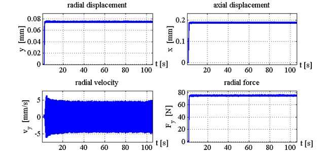 Time histories of tool displacements and cutting forces in case with control, k1= 2.5