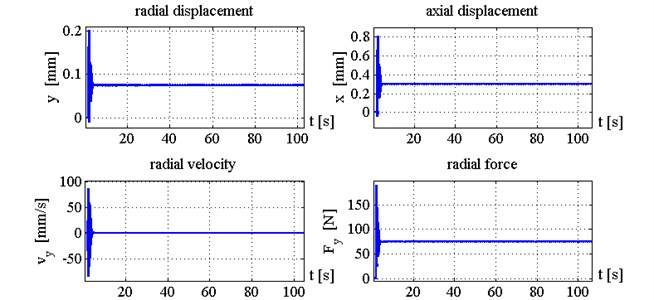 Time histories of tool displacements and cutting forces in case with control, k1= 4
