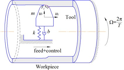 Schematic model of tool dynamic.  Fc – distributed cutting forces