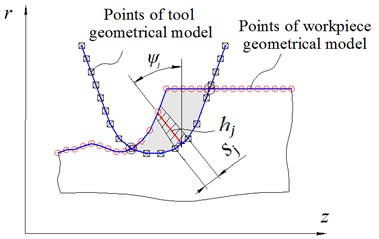 Illustration for algorithm of uncut chip thickness computation for line segment  of the cutting edge geometric model