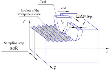 Scheme of machined surface formation modeling