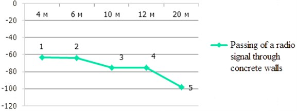 Signal power – distance graph, considering obstacles 1