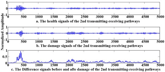 Signals before and after the damage in the 2nd pathway