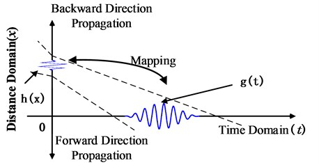 Mutual mapping relation between time domain (t) and distance domain (x)