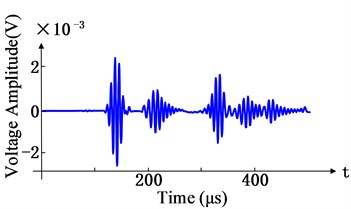 Waveforms of time domain and distance domain