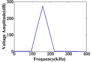 Time domain and frequency domain waveform of the excitation signal