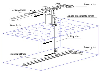 Simplified sketch of experiment setup