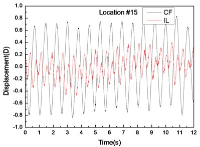 Displacement responses at locations 4, 9, and 15 with pre-tension of 25 N and flow velocity  of 0.2m/s. a), c), and e) are the displacement-time history curves in the IL and CF directions;  b), d), and f) are the corresponding FFT spectra in the IL and CF directions