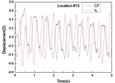 Displacement responses at locations 4, 9, and 15 with pre-tension of 25 N and flow velocity  of 0.3m/s. a), c), and e) are the displacement–time history curves in the IL and CF directions;  b), d), and f) are the corresponding FFT spectra in the IL and CF directions