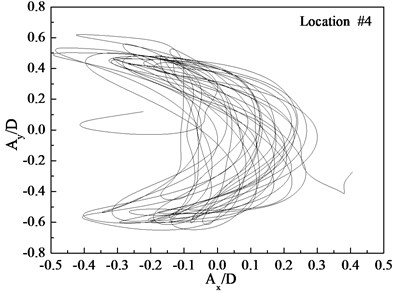 Displacement trajectories at location #4, 9, and 15 with pre-tension of 25 N  with flow velocity of 0.1 m/s: a) location 4; b) location 9; c) location 15