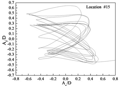 Displacement trajectories at location #4, 9, and 15 with pre-tension of 25 N  with flow velocity of 0.3 m/s: a) location 4; b) location 9; c) location 15