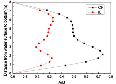 Standard deviation of displacement along riser model with pre-tension of 25 N at different flow velocities: a) flow velocity of 0.1 m/s; b) flow velocity of 0.2 m/s; c) flow velocity of 0.3 m/s