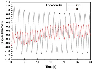 Displacement responses at locations 4, 9, and 15 with pre-tension of 25 N and flow velocity  of 0.1m/s. a), c), and e) are the displacement–time history curves in the IL and CF directions;  b), d), and f) are the corresponding FFT spectra in the IL and CF directions