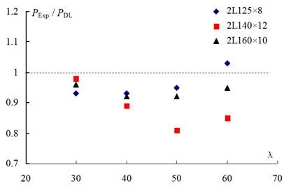 Ratio of test strength to design strength