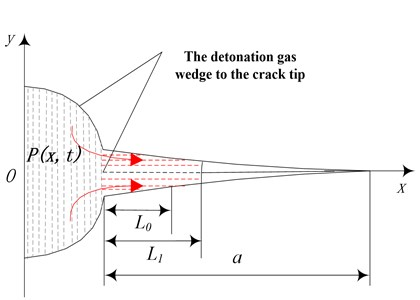 Crack propagation model derived  by detonation gas