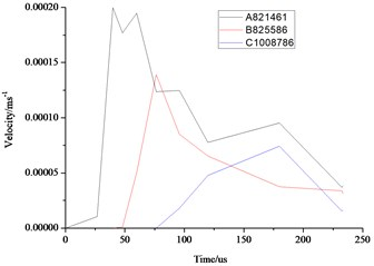 Comparison of the stress, displacement and velocity  of the different elements in the middle section of the wall