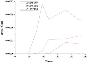 Comparison of the stress, displacement and velocity  of the different elements in the front face of the wall