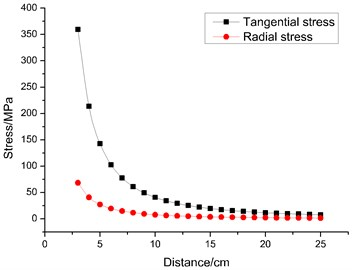 Radial stress and tangential stress at different distances