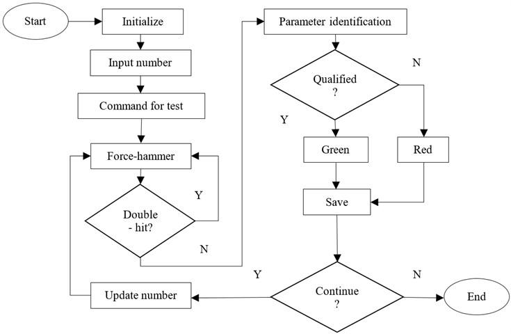 Flow chart of main program