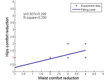 Local impact factors under waist discomfort stimulus