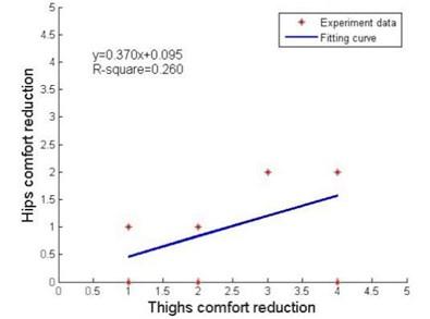 Local impact factors under thighs discomfort stimulus