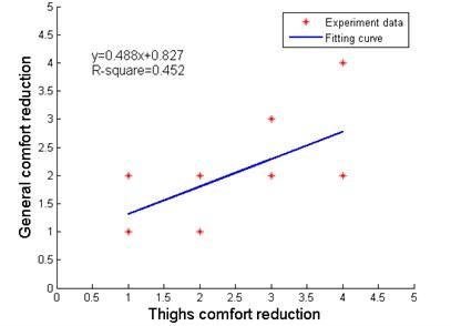 Impact factors on whole-body comfort