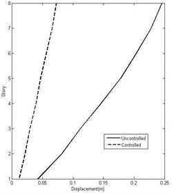 Comparison of the maximum floor displacement in controlled and uncontrolled cases