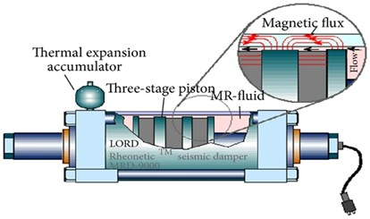 Mechanical model and schematic figure of MR damper [11]