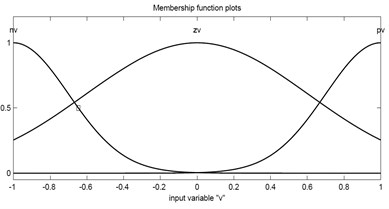 Membership functions used for input and output variables of the proposed FLC