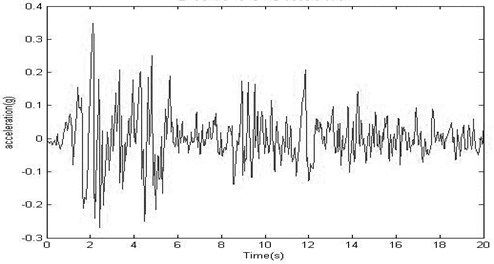 N-S component of El-Centro time history of acceleration