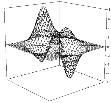 Graph a test function