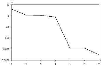 The spectrum of eigenvalues