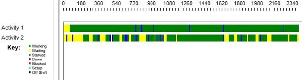 Timeline decomposition of 2-server queues in series