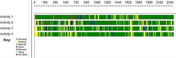 Timeline decomposition of 4-server queues in series