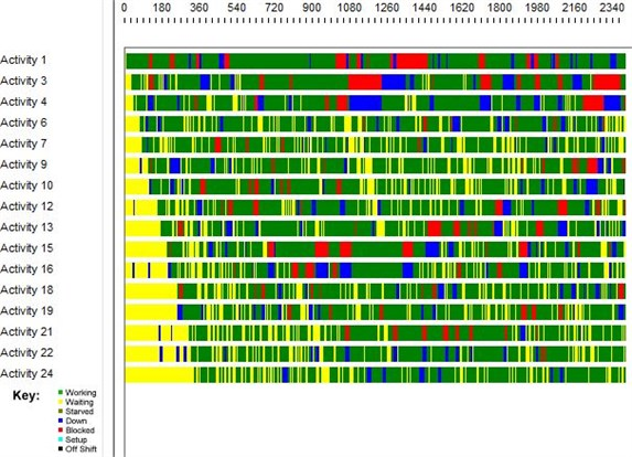 Timeline decomposition of 24-server queues in series
