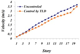 Comparison of: a) the maximum displacement of stories, b) the maximum acceleration  of stories, c) the maximum velocity of stories in both cases, uncontrolled  and TLD controlled structure for Northridge earthquake
