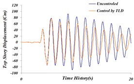 Comparison of time history of: a) the top story displacement, b) top story acceleration, c) top story velocity in both cases, an uncontrolled and TLD controlled structure for Northridge earthquake