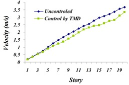 Comparison of: a) maximum displacement of stories, b) maximum acceleration  of stories, c) maximum velocity of the stories in controlled  and uncontrolled states by TMD for Northridge earthquake