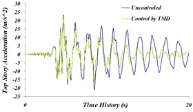 Time history comparison of: a) top story's displacement, b) top story's acceleration,  c) top story's velocity in controlled and uncontrolled states by TMD for Northridge earthquake