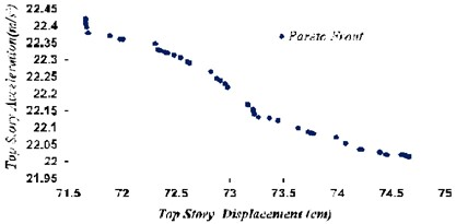 Optimal points of Pareto front with target functions of maximum displacement  and maximum acceleration of the top story in TMD system