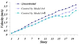Comparison of: a) Maximum displacement of stories, b) maximum acceleration  of stories, c) maximum velocity of the stories in three modeled states of (A) and (B)  and the uncontrolled structure for the Northridge earthquake