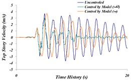 Time history comparison of: a) top story's displacement, b) top story's acceleration, c) top story's velocity in three modeled states of (A) and (B) and the uncontrolled structure for the Northridge earthquake