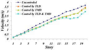 Comparison of: a) maximum displacement of stories, b) maximum acceleration of stories,  c) maximum velocity of stories in uncontrolled and controlled structure with TLD, TMD  and TLD-TMD system under investigation for the Northridge earthquake