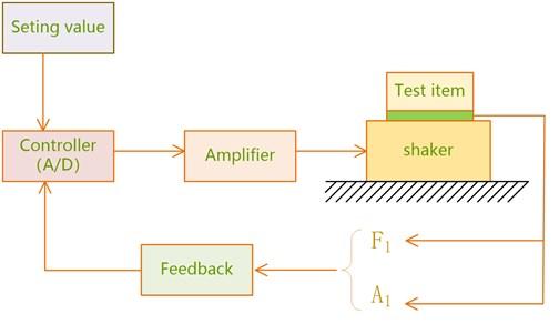 Traditional laboratory vibratory testing excitation system