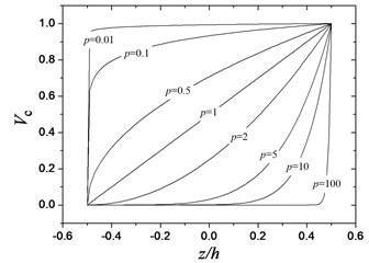 Variations of the volume fraction of ceramic phase versus the dimensionless thickness  of the FGM circular plate for different values of p