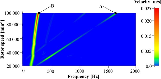 Frequency analysis using FFT algorithm of rotor velocity on turbine side, line A responds  to frequency of rotor rotational speed, line B responds outer oil film instability