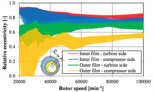 Relative eccentricities of inner and outer oil films for bearings on turbine and compressor sides