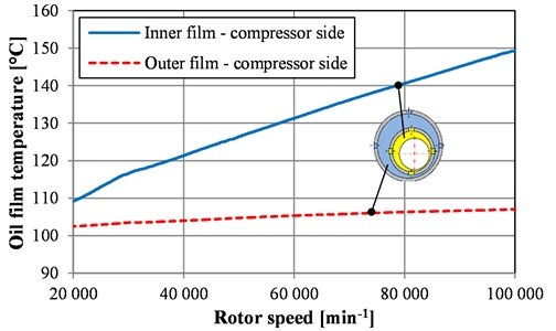 Maximal oil film temperatures of inner and outer oil films for bearing on compressor side