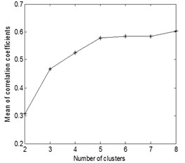 The mean value of correlation coefficients for each clustering number  of the three kinds of compound fault